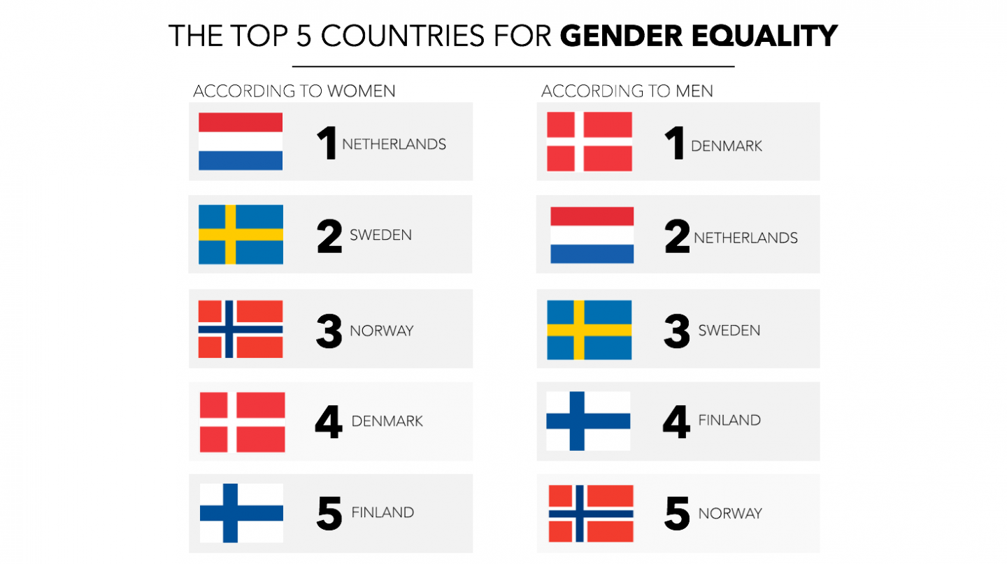 "best countries ranking ""best for equality"""