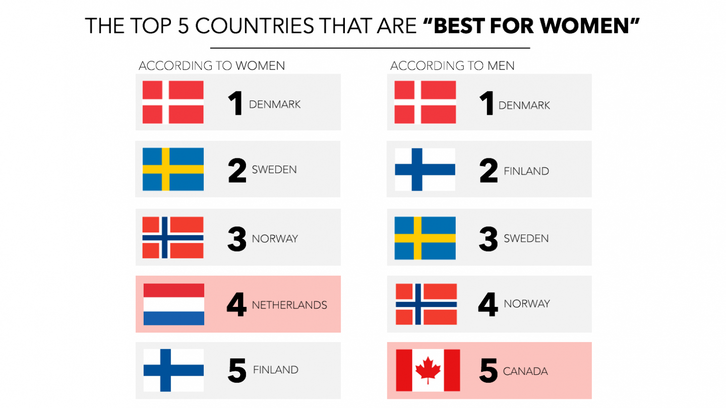 "best countries ranking ""best for women"""